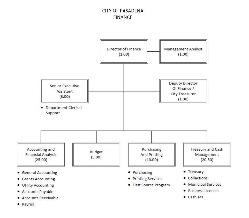 City of Pasadena Finance Department Org Chart