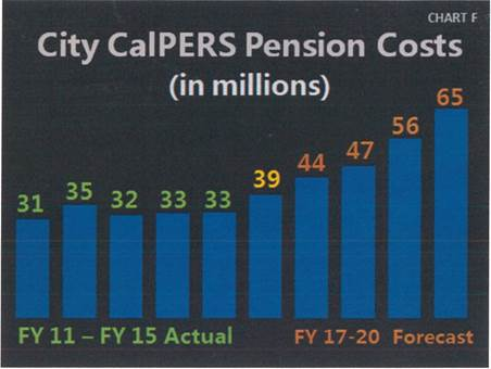 CalPERS Pension Costs Chart. See below table for data