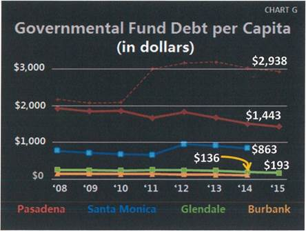 Governmental Fund Debt Per Capita. See below table for data