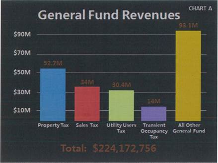 General Fund Revenues. See below table for data
