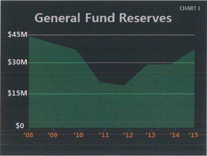 General Fund Reserves Chart. See below table for data