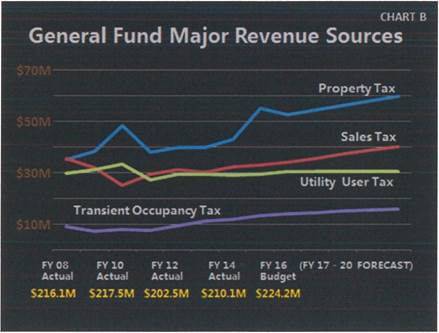 General Fund Major Revenue Sources