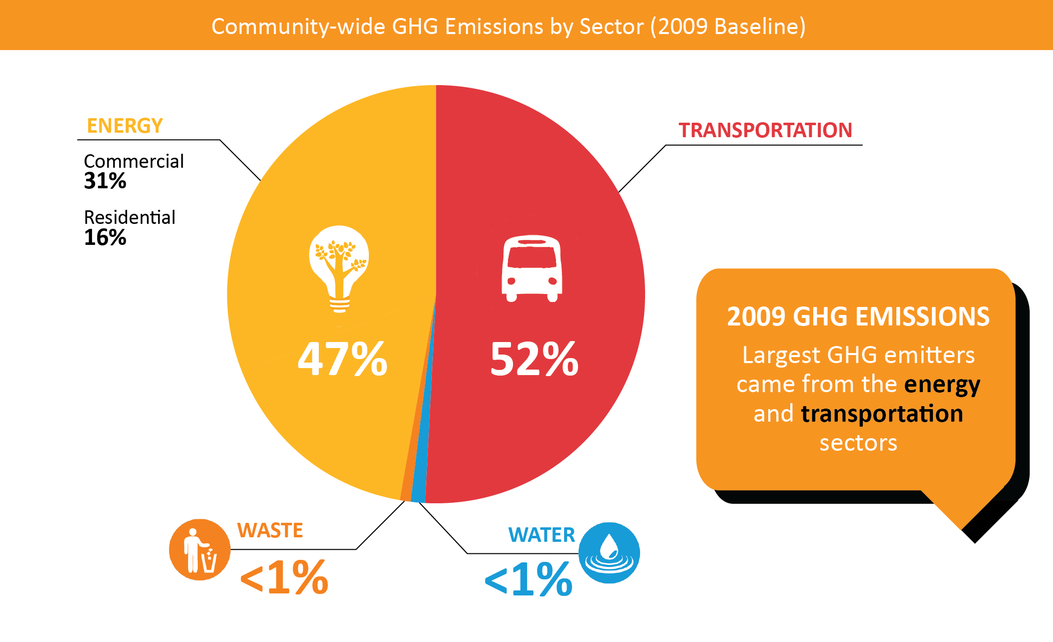 2009 GHG Inventory Pie Graph