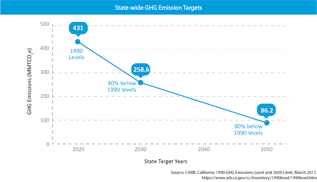 State-wide GHG Emmision Targets