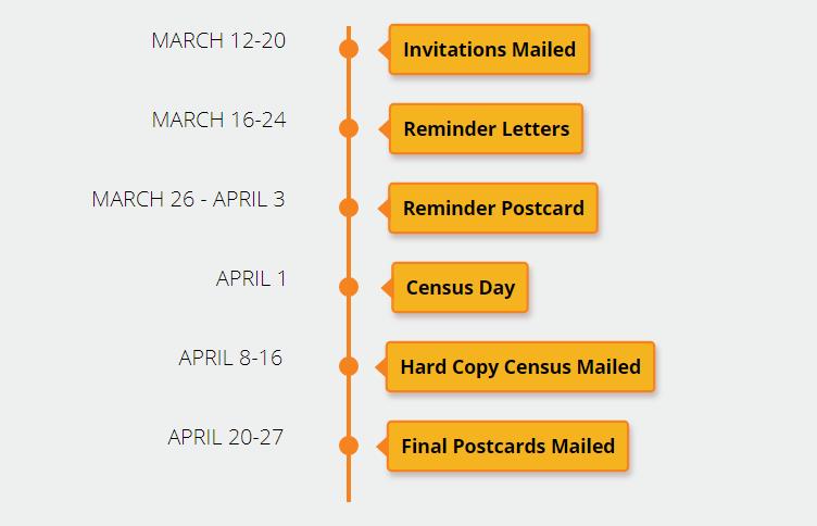 Census 2020 schedule of Events