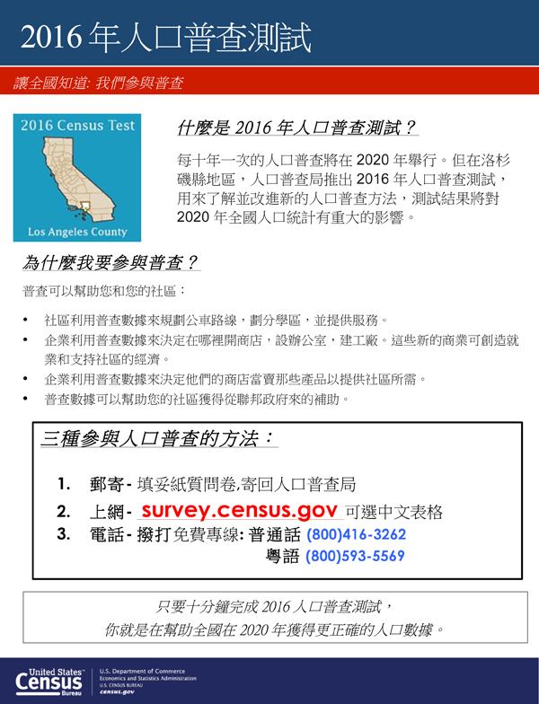 If You Were Selected For 2016 U S Census Survey And Did