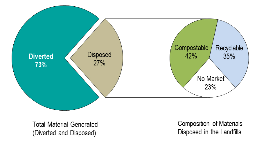 Waste Management Trends and Material Recovery Potential Graphic